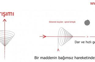 Bir maddenin bağımsız hareketindeki oluşan manyetik alan