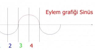 Eylem grafiği Sinüs