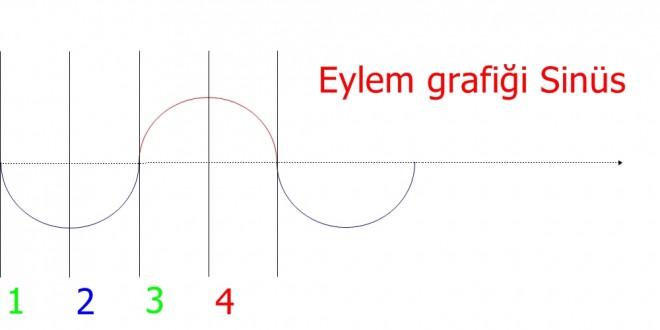 Hareket motoru eylem grafiği Sinüs-akış